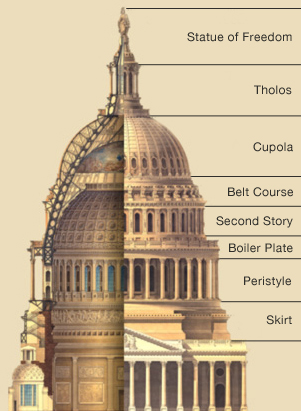 A cross section diagram of the Capitol Dome