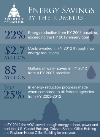 Energy Savings FY2012 Infographic