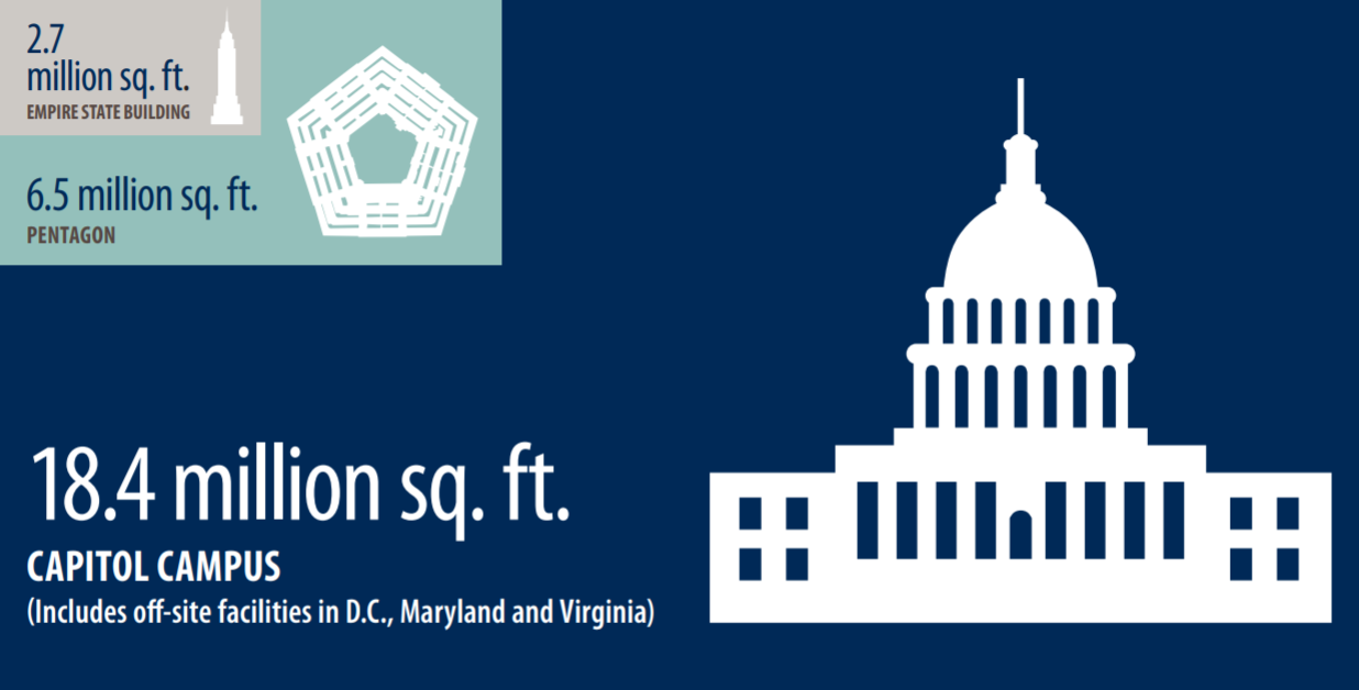 Infographic: 2.7 million sq. ft. Empire State Building, 6.5 million sq. ft. Pentagon, 18.4 million sq. ft. Capitol Campus (includes off-site facilities in D.C., Maryland and Virginia).