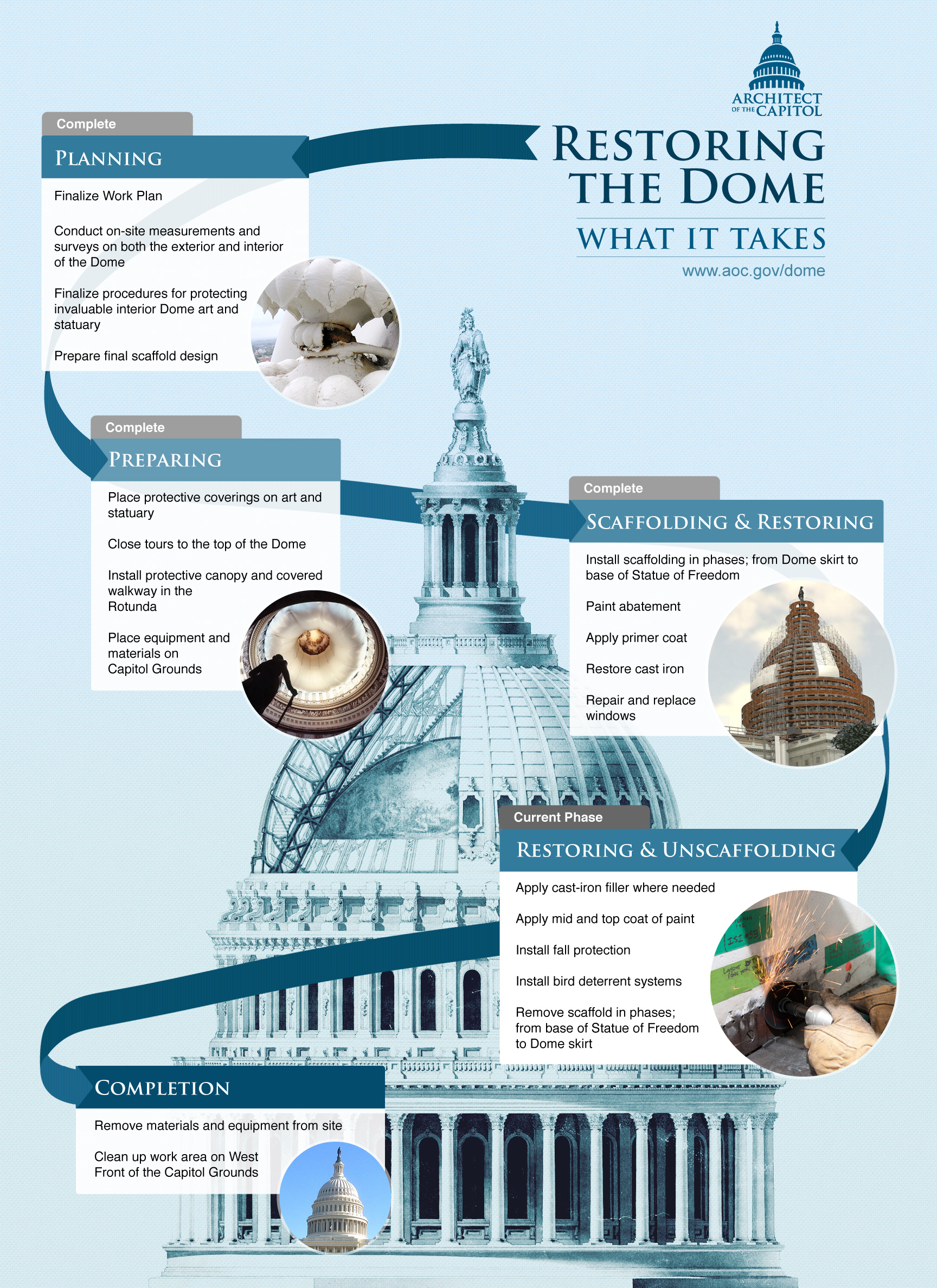 What it takes to restore the Dome