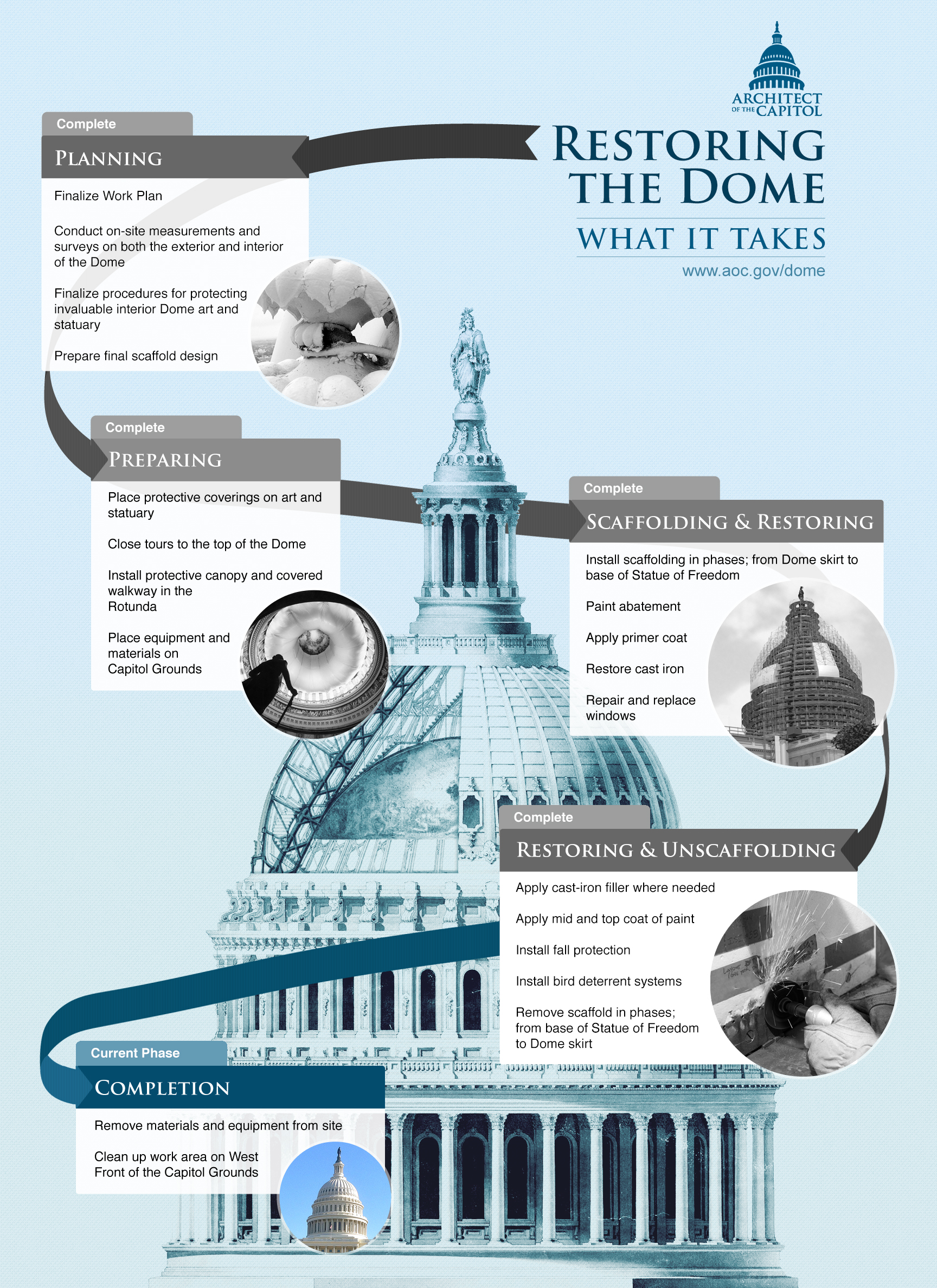 Infographic that shows what it takes to restore the Capitol Dome.