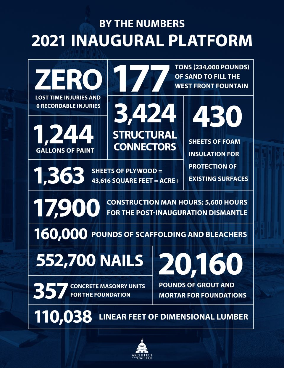 By The Numbers: 2021 Inaugural Platform. (Numbers in body copy on the page below.)