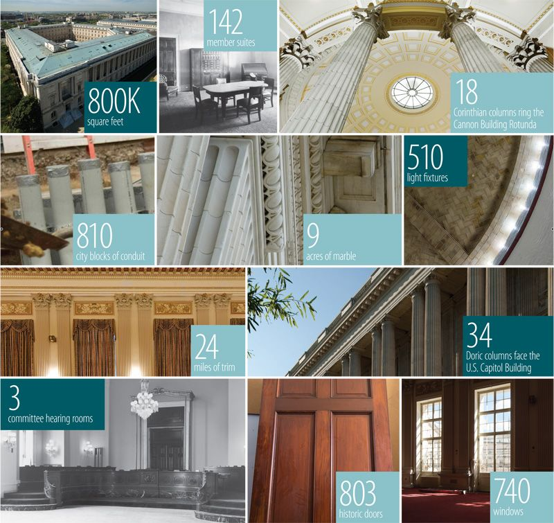 Cannon Building by the Numbers