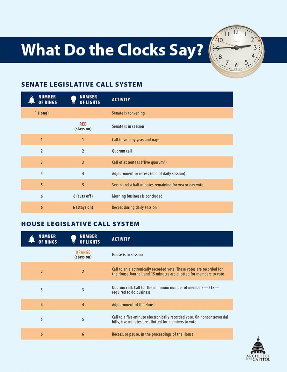 What do the clocks say? This chart explains the different lights and bell rings for the legislative call system.